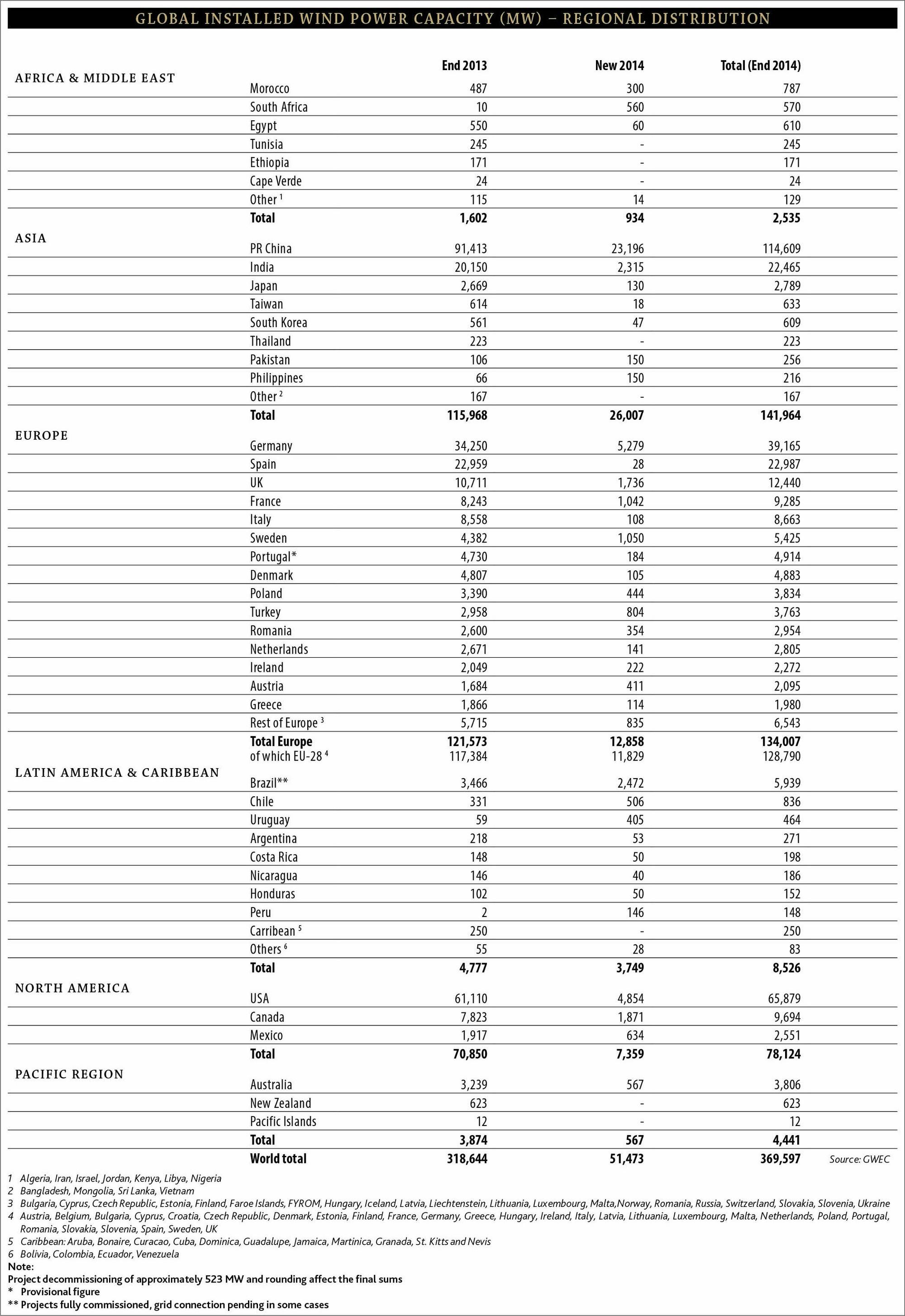 les dessous des cartes - Page 6 GLOBAL_INSTALLED_WIND_POWER_CAPACITY_MW_%E2%80%93_Regional_Distribution