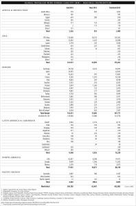 Global Installed Wind Power Capacity (MW) – Regional Distribution