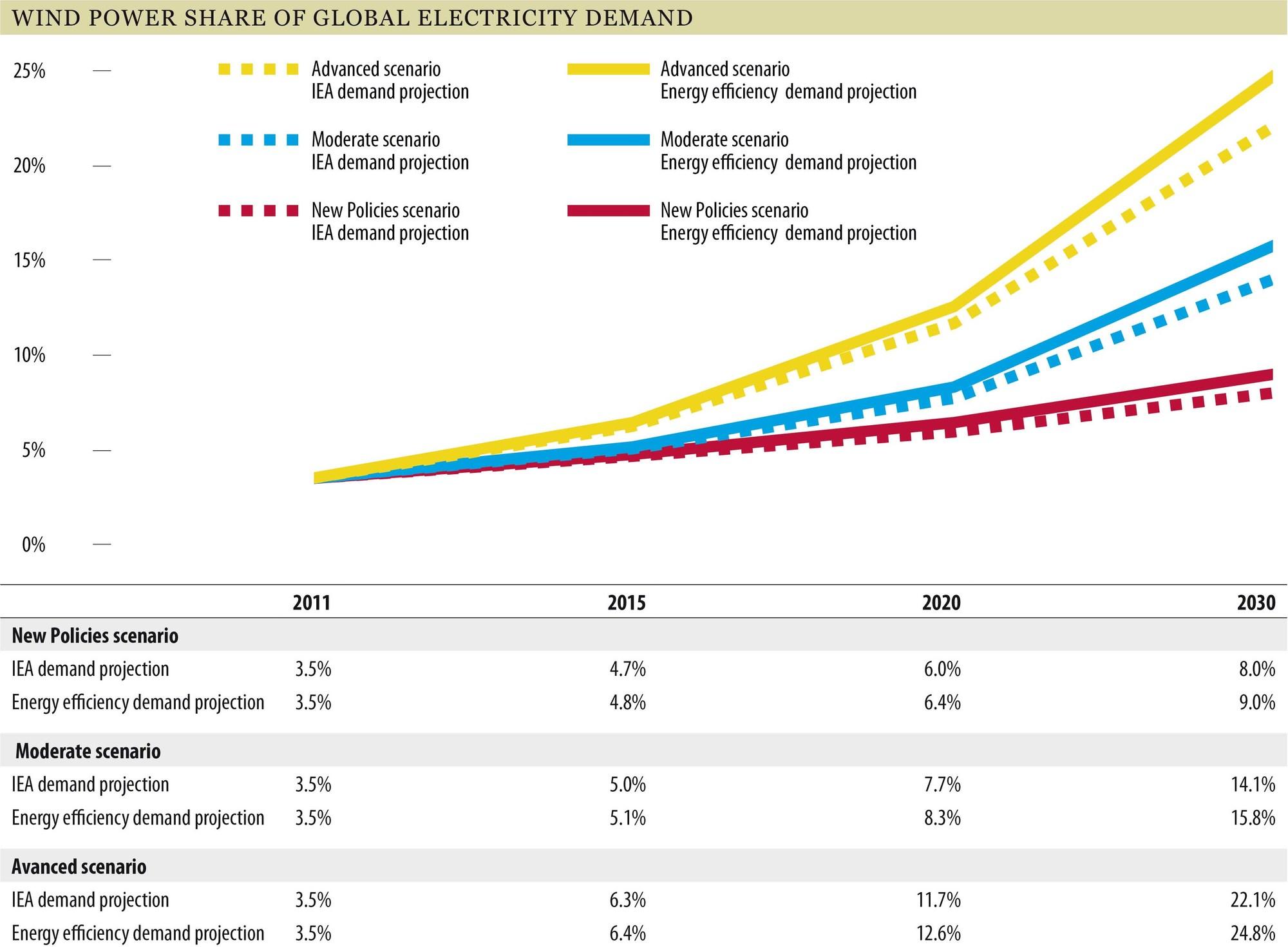 Global Wind Energy Outlook 2012: Global Wind Power Market Could Triple ...